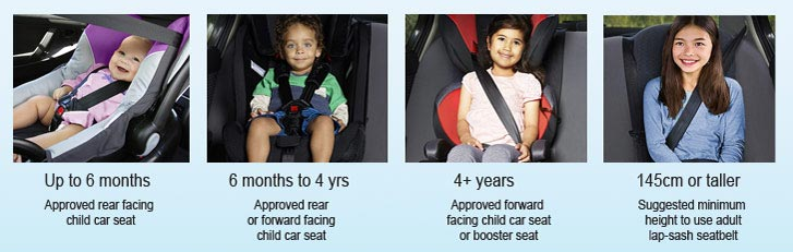Transport NSW graphic of age-appropriate child car seat restraints.