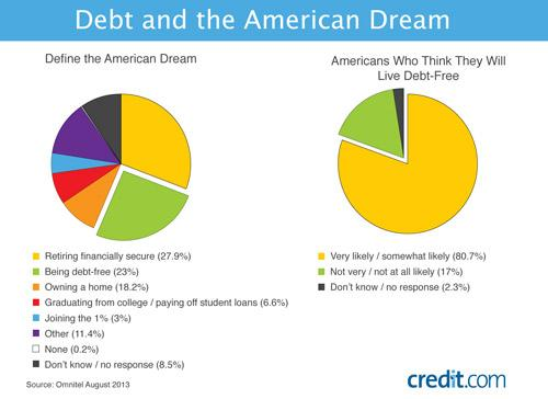 Does Debt Define the New American Dream?