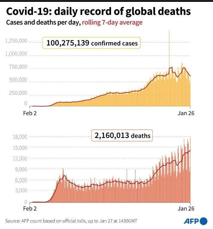 Cases and deeaths per day due to Covid-19 worldwide up to January 26