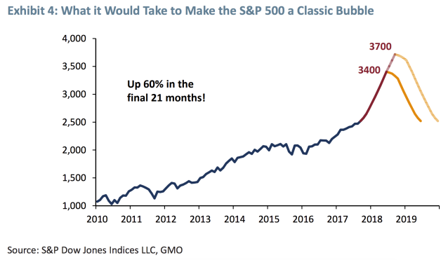 "A true ""blow-off top"" for the stock market could send the S&P 500 1,000 points higher. (Source: GMO)"