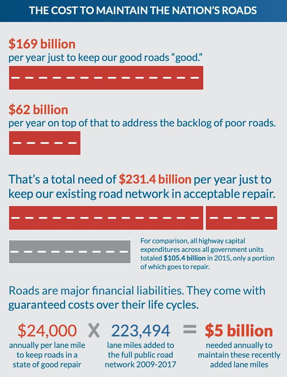 """The nation's roadway infrastructure requires constant attention. (Source: """"Repair Priorities 2019"""")"""