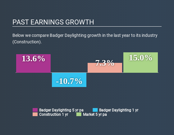 TSX:BAD Past Earnings Growth July 7th 2020