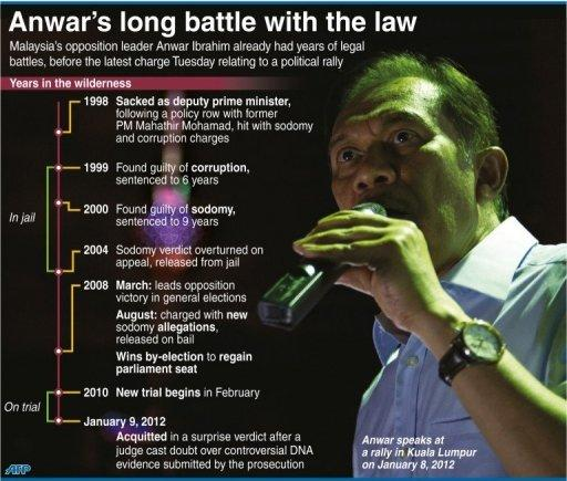 Graphic showing a timeline of legal battles for Malaysian opposition leader Anwar Ibrahim since he was sacked as deputy prime minister in 1998. He was hit with a new charge on Tuesday for his part in a political rally