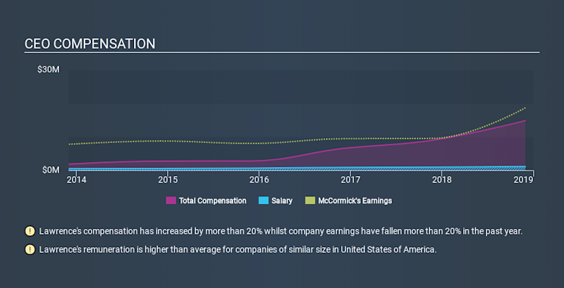 NYSE:MKC CEO Compensation, January 29th 2020