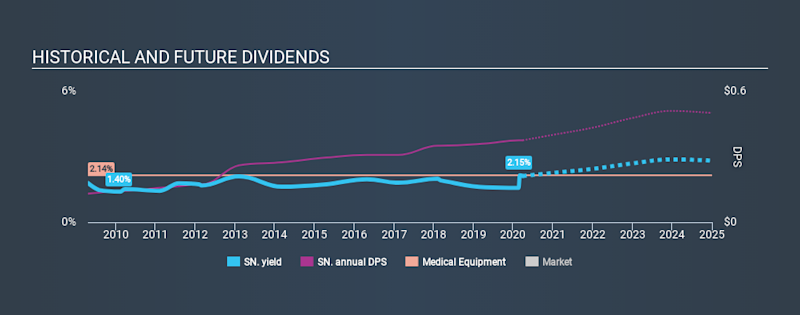 LSE:SN. Historical Dividend Yield March 29th 2020
