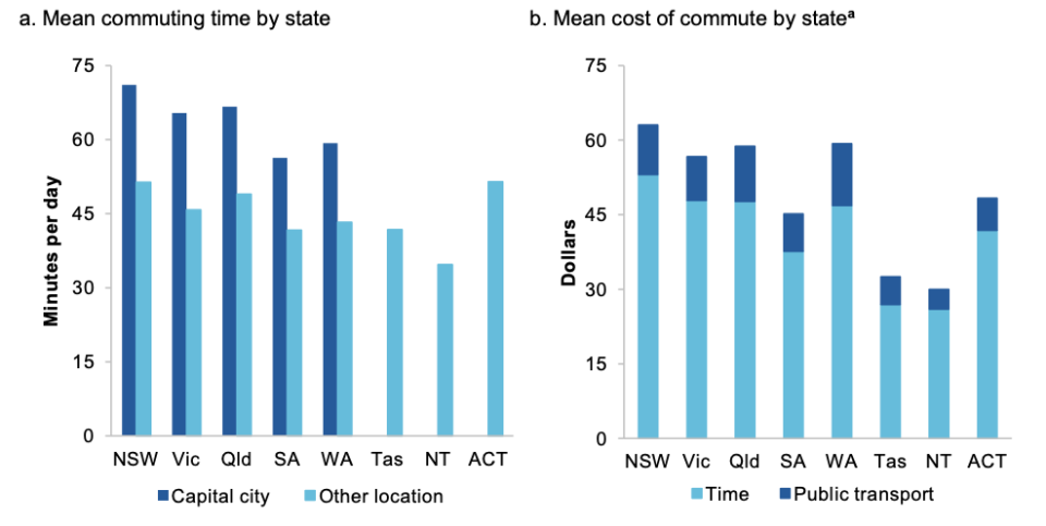 The mean value of the commute is calculated as the costs of a daily public transport fare plus forgone earnings of the time spent commuting. Forgone earnings are based on mean commuting time in capital cities (except for Tas, NT and ACT, where whole of state commuting times are used) and mean earnings per hour of full time employees. Mean earnings per hour are calculated as the average weekly ordinary time earnings of full time workers divided by 37.5 hours (assumed hours worked per week). Source: ABS; Australian Automobile Association and SGS Economics & Planning (2020); Housing, Income and Labour Dynamics of Australia.