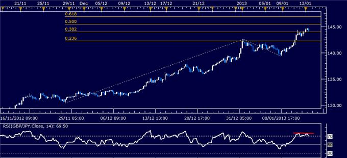 Forex_Analysis_GBPJPY_Classic_Technical_Report_01.14.2013_body_Picture_1.png, Forex Analysis: GBP/JPY Classic Technical Report 01.14.2013