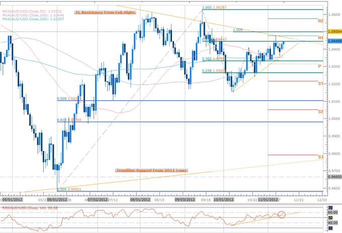 Forex_Scalp_Prospects_as_AUDUSD_AUDCAD_Approach_Key_Inflection_Point_body_Picture_4.png, Forex Scalp Prospects as AUDUSD, AUDCAD Approach Key Inflection Point