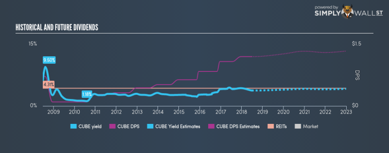 NYSE:CUBE Historical Dividend Yield June 26th 18