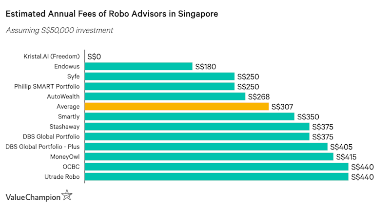 Annual Fee Cost Comparison, based on S$50,000 investment