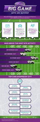 BIG GAME AUTO COMMERCIALS INSPIRE IMMEDIATE CONSUMER ENGAGEMENT ON CARS.COM