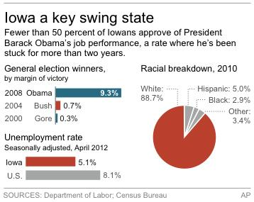 Graphic shows Iowa's past presidential winners, demographics and jobless rate
