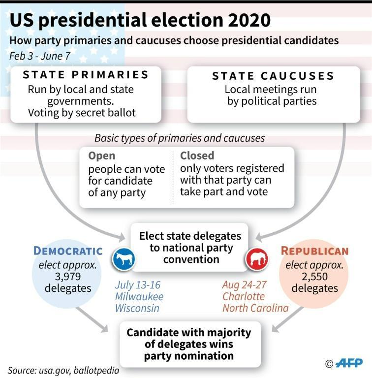 How the Democratic and Republican party primaries and caucuses choose presidential candidates for the 2020 election (AFP Photo/Jonathan WALTER)