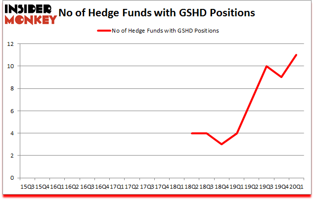 Is GSHD A Good Stock To Buy?