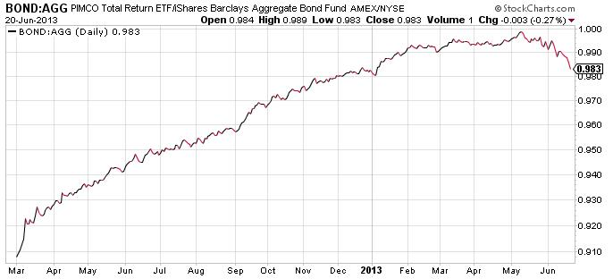 pimco-total-return-etf-bond