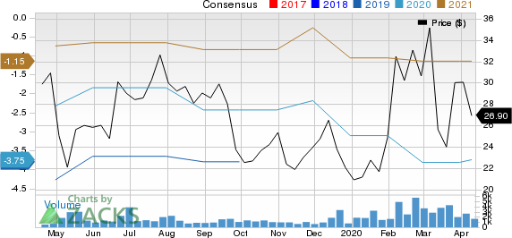 Twist Bioscience Corporation Price and Consensus