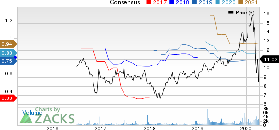 Global Medical REIT Inc. Price and Consensus