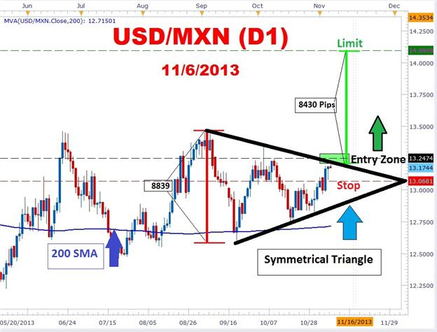Spice_Up_Trading_with_USDMXN_Symmetrical_Triangle_Breakout__body_Picture_1.png, Spice Up Trading with USDMXN Symmetrical Triangle Breakout
