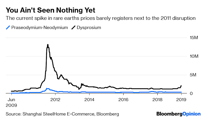 We All Need to Calm Down About Rare Earths