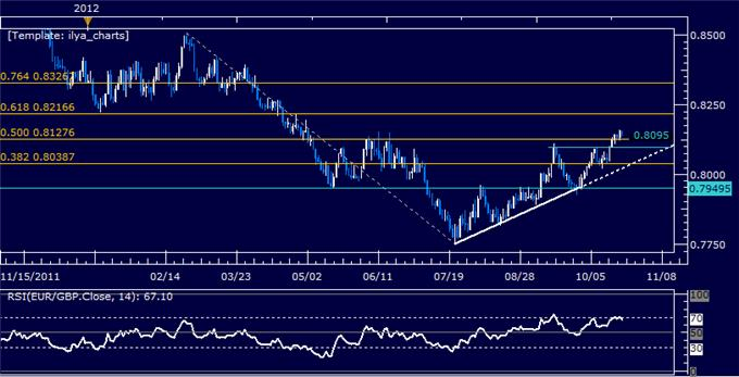 EURGBP_Classic_Technical_Analysis_Report_10.23.2012_body_Picture_5.png, EURGBP Classic Technical Analysis Report 10.23.2012
