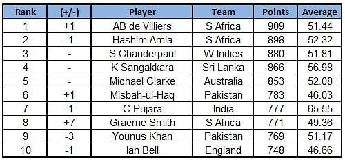 Test Rankings for Batsmen - Top 10
