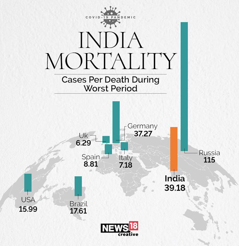 INDIA MORTALITY during surge