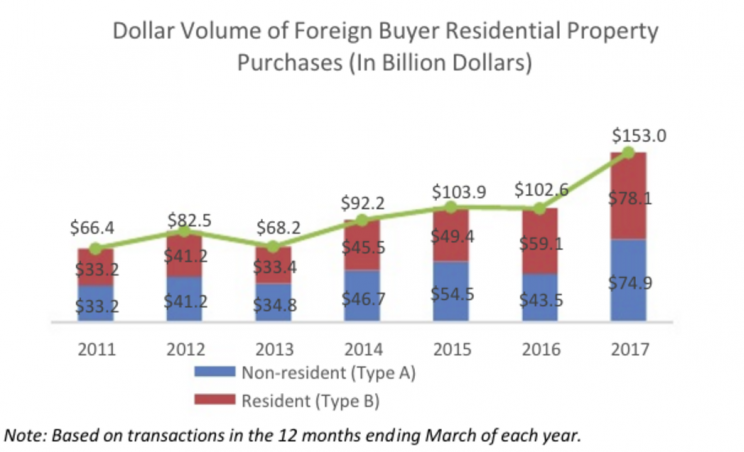 Foreign Home-Buying in US Bounds to Over $150 Billion