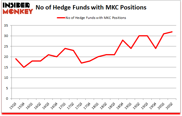 Is MKC A Good Stock To Buy?