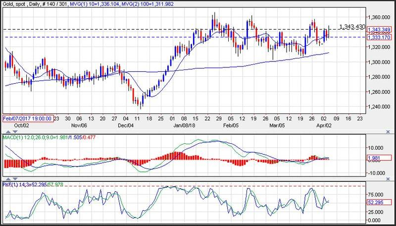 Gold Prices Whipsawed Forming a Doji Day Following Robust