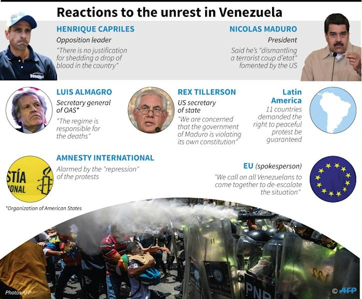 Reactions to Venezuela protests