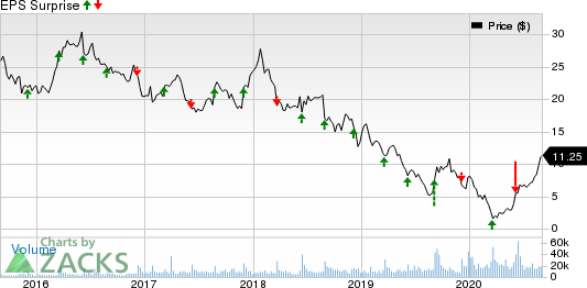 The Michaels Companies, Inc. Price and EPS Surprise