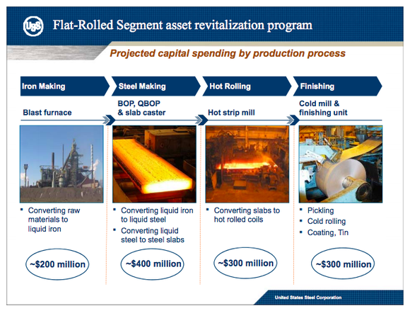 An overview of some of U.S. Steel's investment plans