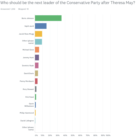 ConservativeHome polled 1,332 party members to find out the favourite to succeed Mrs May.