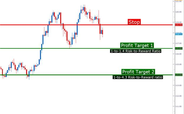 pasetups_jan222013_body_Picture_1.png, Learn Forex: Price Action Setups - January 22, 2013