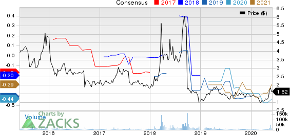 Geron Corporation Price and Consensus