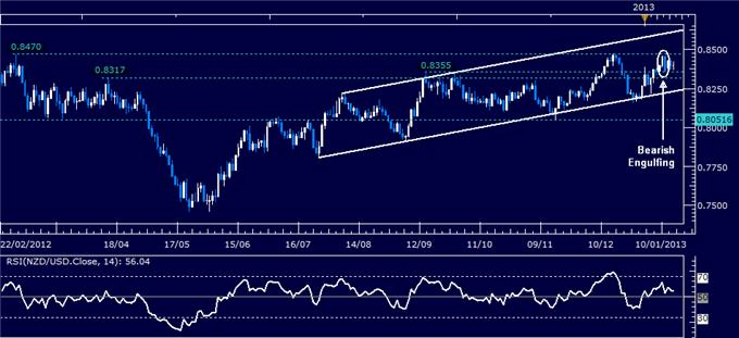 Forex_Analysis_NZDUSD_Classic_Technical_Report_01.16.2013_body_Picture_1.png, Forex Analysis: NZD/USD Classic Technical Report 01.16.2013