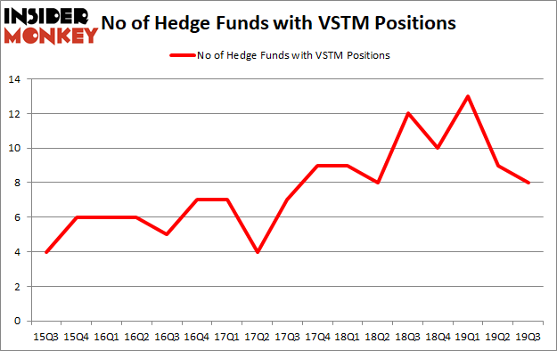 Is VSTM A Good Stock To Buy?