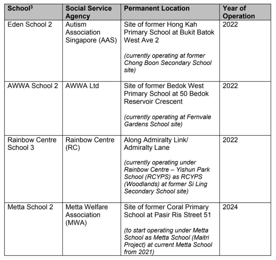 INFO: MOE (Note: Official names of these schools will be confirmed before they move to permanent site.)