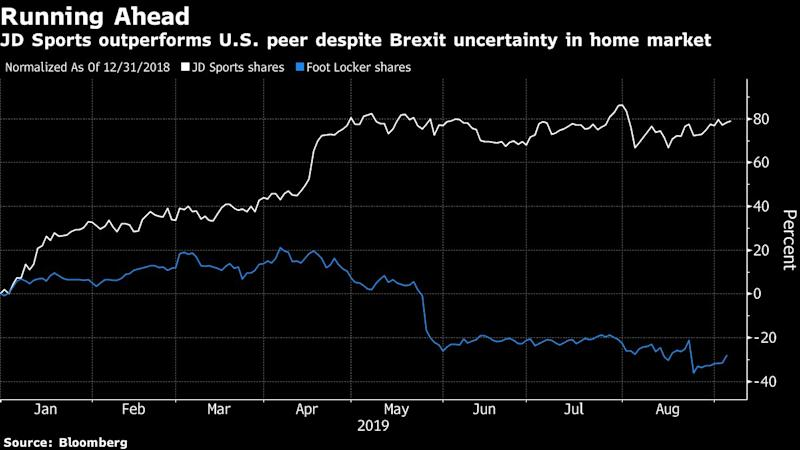 Best Performer in U.K.'s FTSE 100 Faces Brexit Test