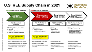 The United States Rare-Earth Supply Chain in 2021.