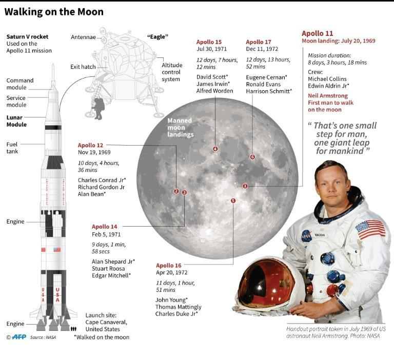 Graphic on crewed missions to the moon, ahead of the 50th anniversary of the first human steps on the moon by Neil Armstrong on July 20, 1969