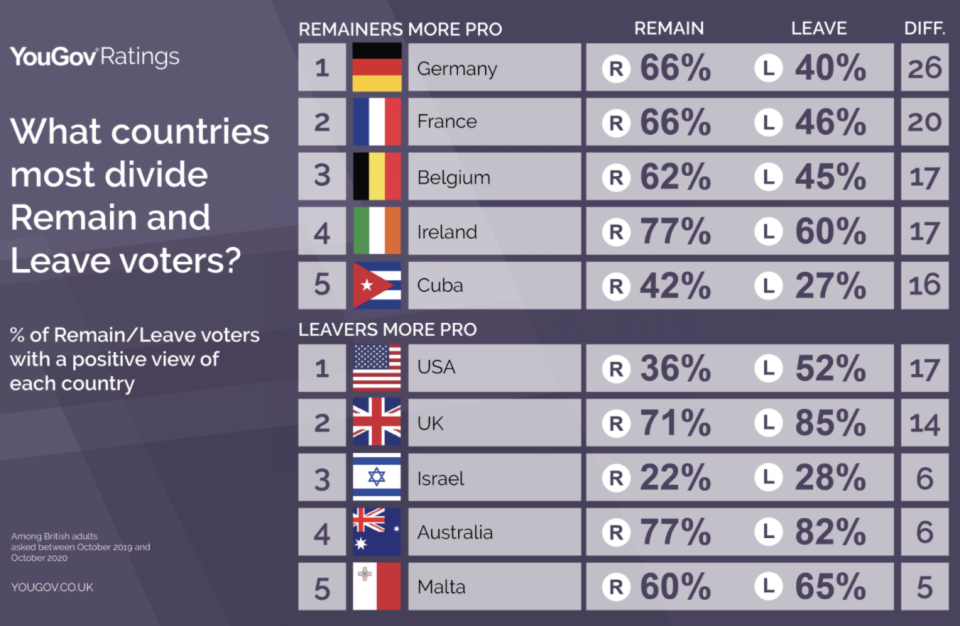 Remain and Leave voters had differing opinions on European nations. (YouGov)
