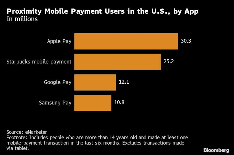 Apple Pay surpasses Starbucks as top mobile payment app in US