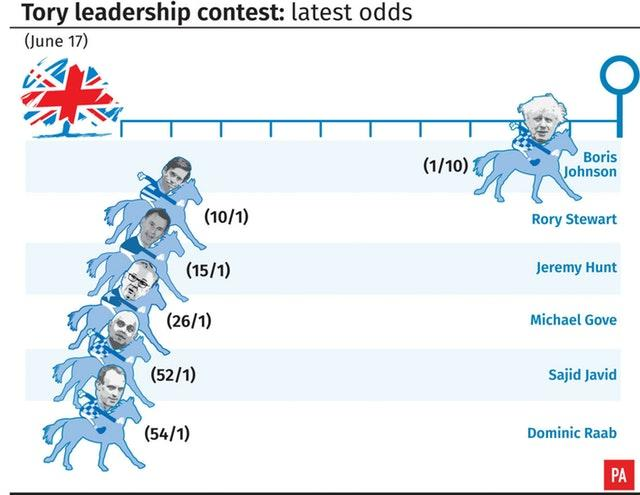 Tory leadership contest - Latest odds