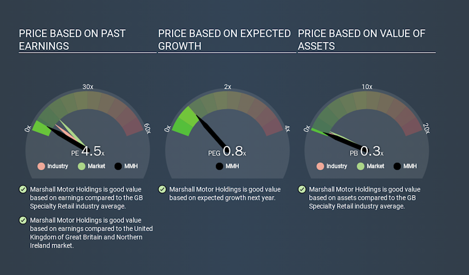 AIM:MMH Price Estimation Relative to Market, March 24th 2020