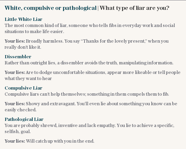 White, compulsive or pathological | What type of liar are you?