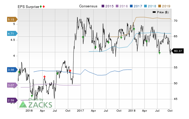Pinnacle Financial (PNFP) doesn't possess the right combination of the two key ingredients for a likely earnings beat in its upcoming report. Get prepared with the key expectations.