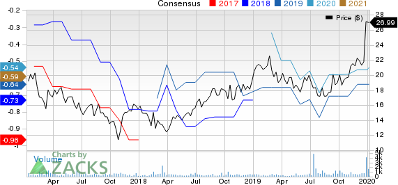 AquaVenture Holdings Ltd. Price and Consensus