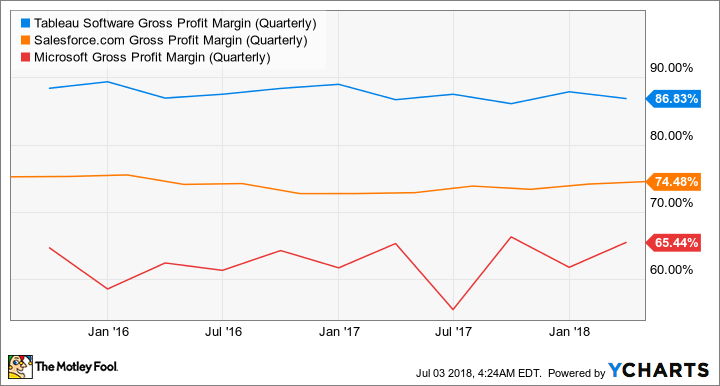 DATA Gross Profit Margin (Quarterly) Chart