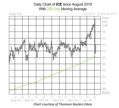 charts 2020 august